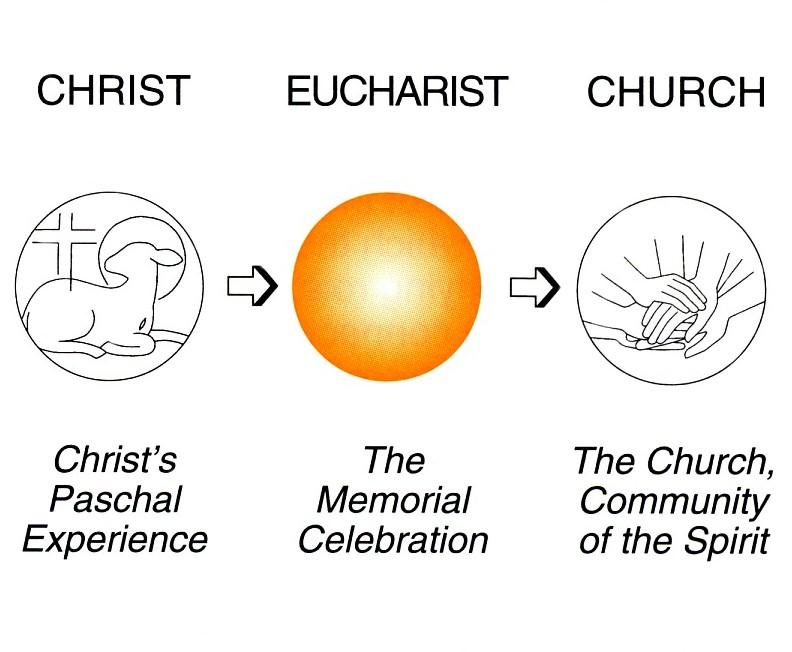 Chapter 1 How The Eucharist Evolved Eucharist The Basic Spirituality