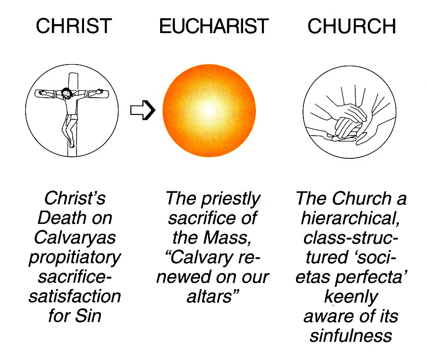 Chapter 1 How The Eucharist Evolved Eucharist The Basic Spirituality